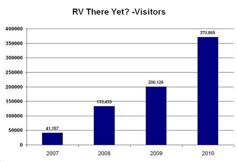 2010-visitors.JPG